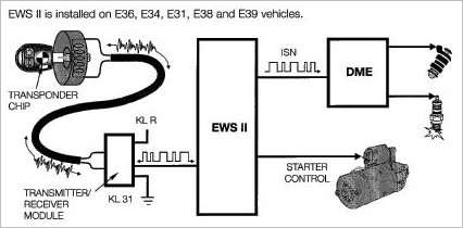 EWS Deletion Chip | Technical Domain | Bmw Ews Wiring |  | qcwo.com