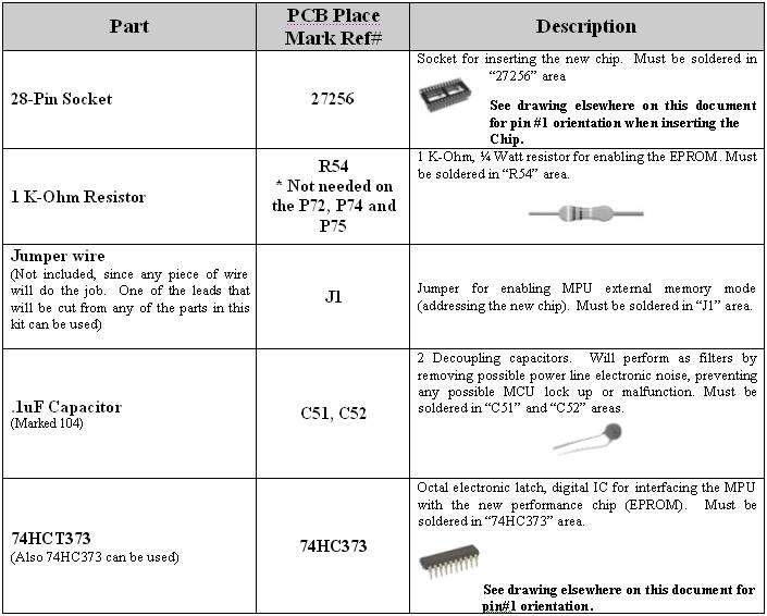 Electronic components needed for installing Honda performance chip