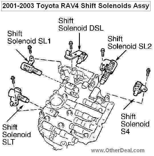 Harsh Shifting On Toyota Rav4 Automatic Transmission Technical Domain